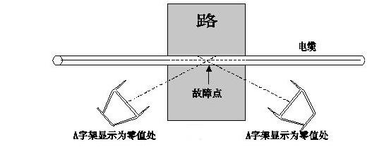 【电缆故障测试仪】跨步电压法